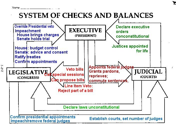 Checks and Balances Exercise